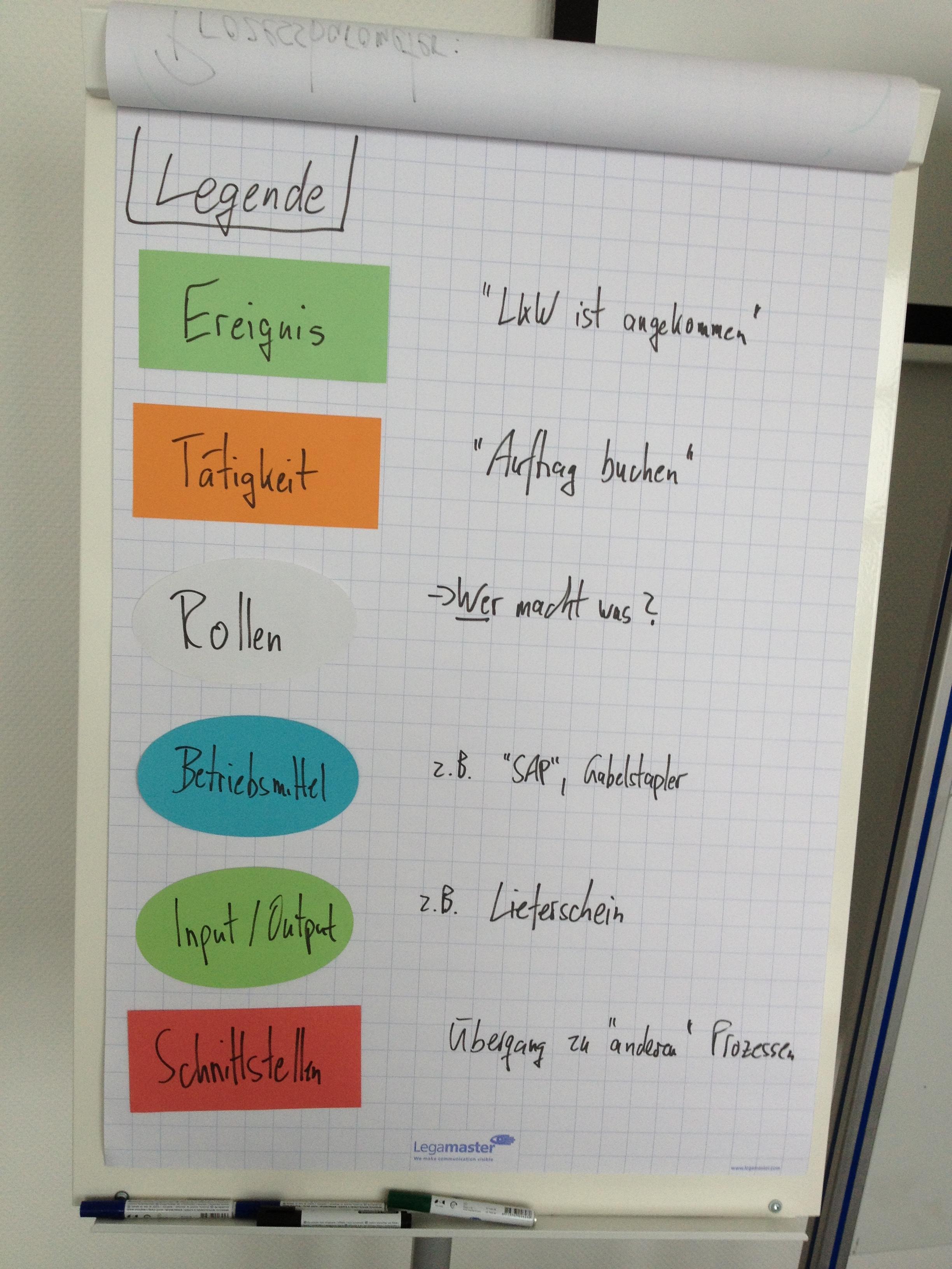 Workshop Prozessmodellierung