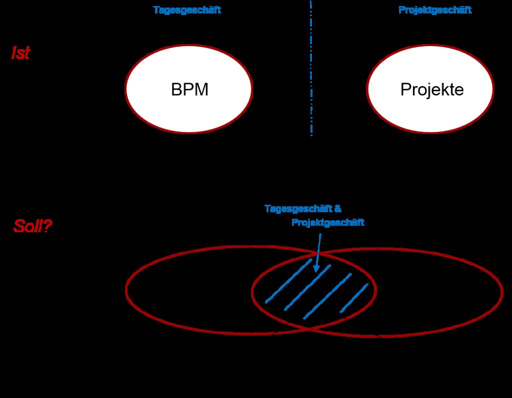 BPM und Projekte