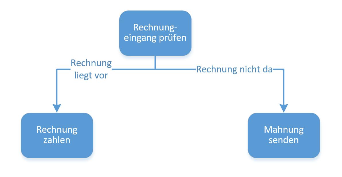 Beispiel Modellierung ohne Konnektoren