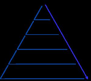 Prozespyramide
