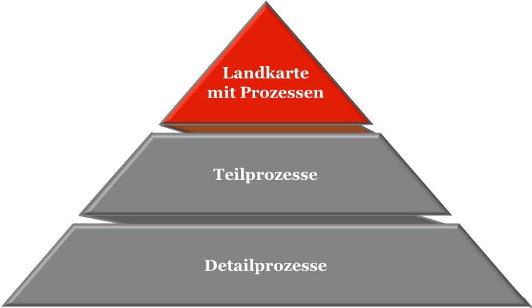 """Die """"3P"""" – Die drei wesentlichen Eckpfeiler zur Organisation von Geschäftsprozessen"""