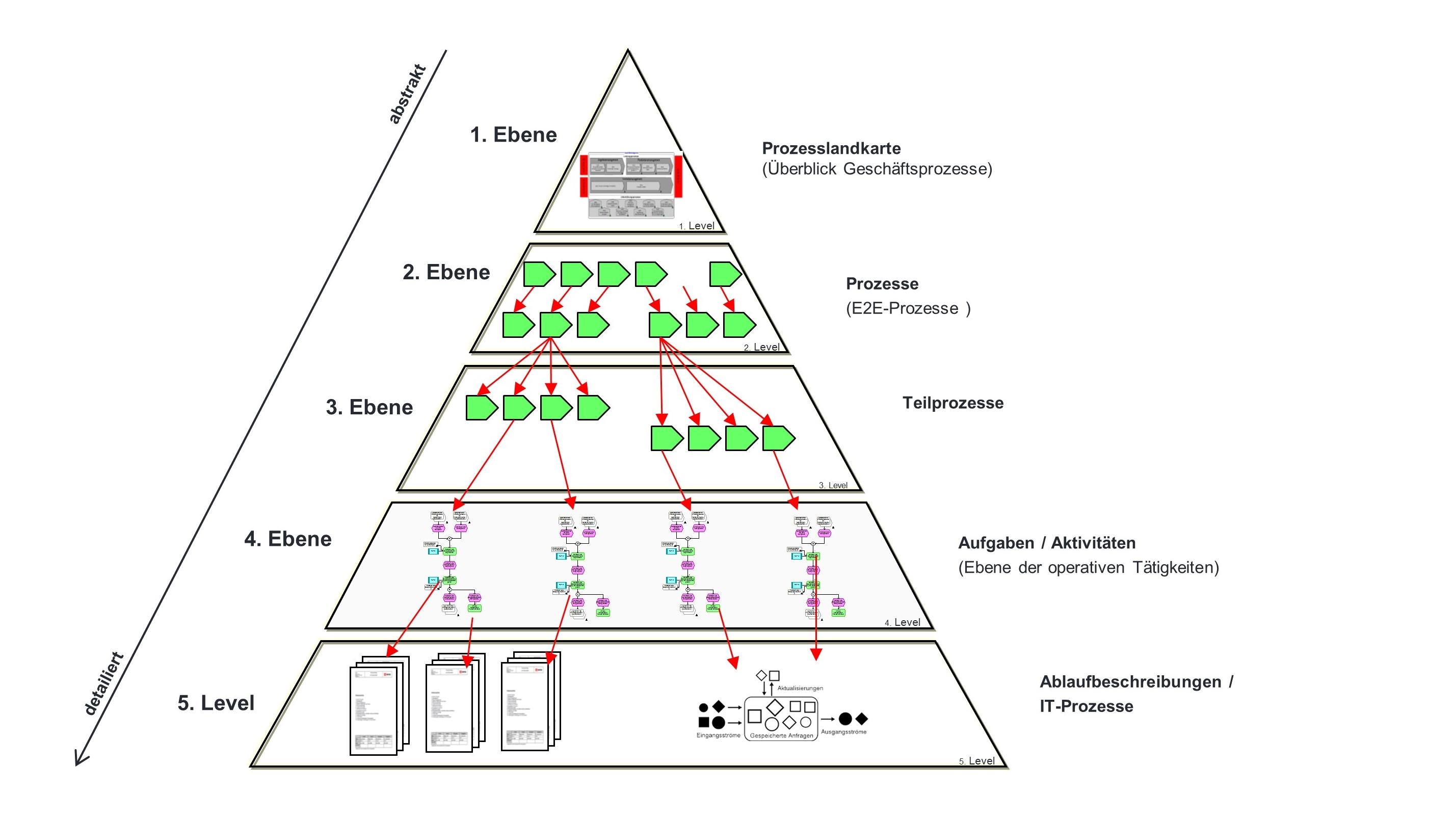 BPM in Theorie und Praxis: Die Illusion von Transparenz