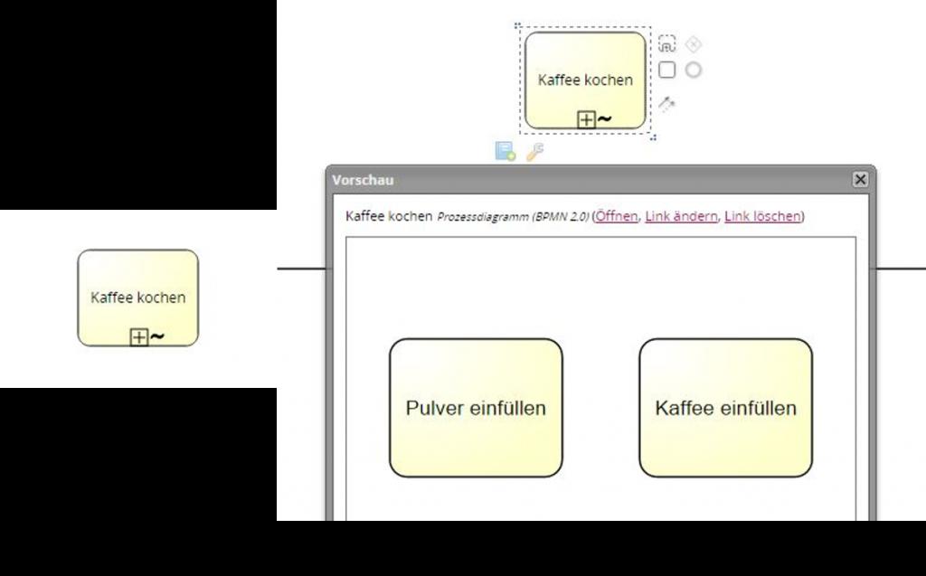 ad hoc Prozesse in BPMN