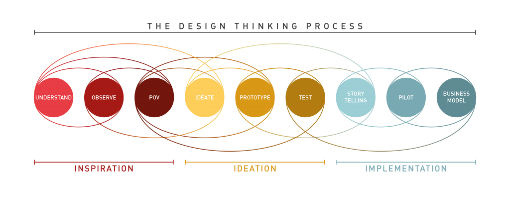 design thinking prozess