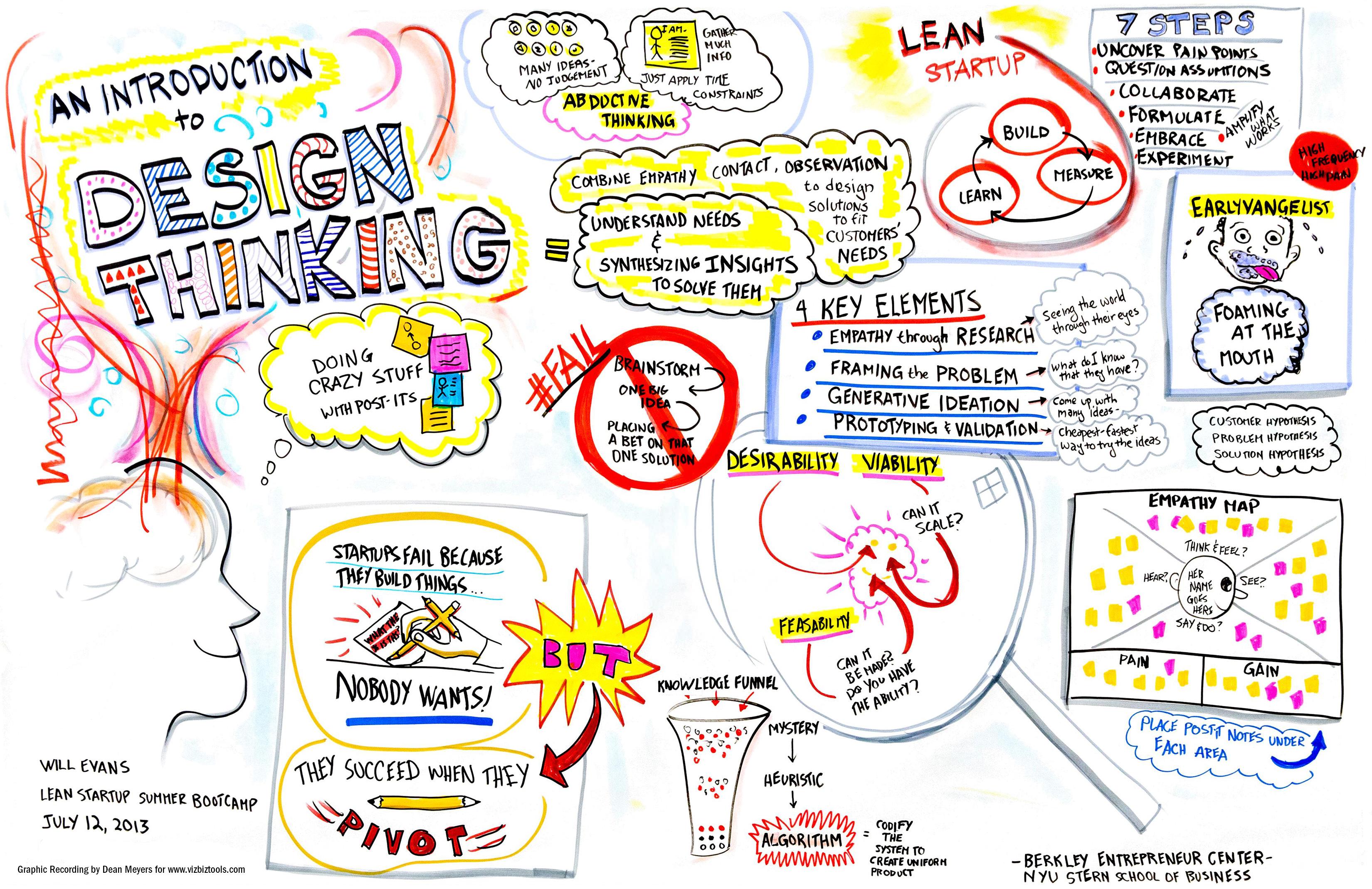 BPM und Design Thinking – Beispiel Prozessworkshops